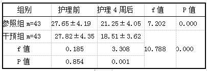 表1 两组患者NIHSS评分对比[分,(i±s)]