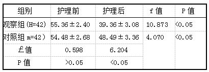 表1两组患者护理前后抑郁评分对比 [分,(i±s)]
