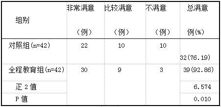 表1 两组护理满意度比较