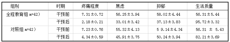 表2干预前后焦虑、抑郁心理状态、疼痛程度、生活质量状况比较[分,(i±s)]
