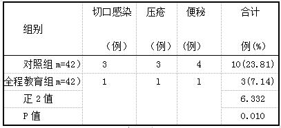 表4两组并发症发生率比较