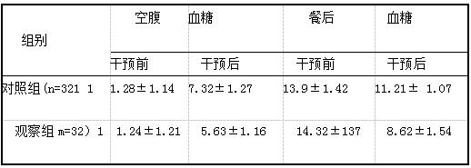 表1 干预前后两组患者血糖指标变化情况比较[mmol/L,(i±s)]