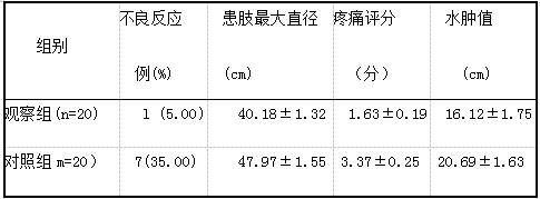 表1 两组患者治疗效果比较