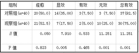表1 两组患者治疗效果比较例(%)
