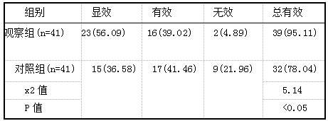 表1 两组患者的临床疗效比较例(%)