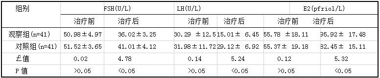 表3两组患者治疗前后内分泌功能指标比较(i±s)