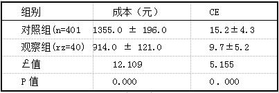 表2两组患者成本及CE比较(i±s)