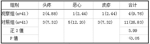 表2 两组患者不良反应发生率比较例(%)