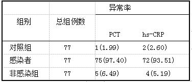 表2 3组产妇血清PCT和hs-CRP水平异常率比较(z,%)