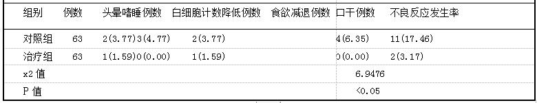 表3两组患者治疗期间的不良反应发生率比较(即,%)