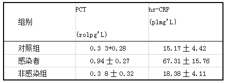 表1 3组产妇血清PCT和hs-CRP水平测得值比较(x+s)