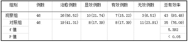 表1 两组患者治疗后的总有效率比较(%)