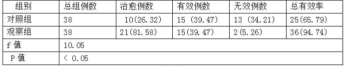 表1两组患者治疗后的总有效率比较(%)
