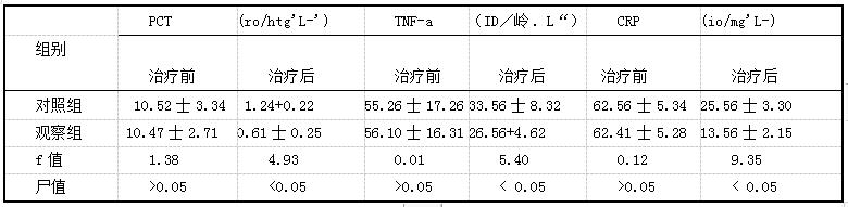 表3两组患者治疗前后感染指标水平测得值比较(矗s)