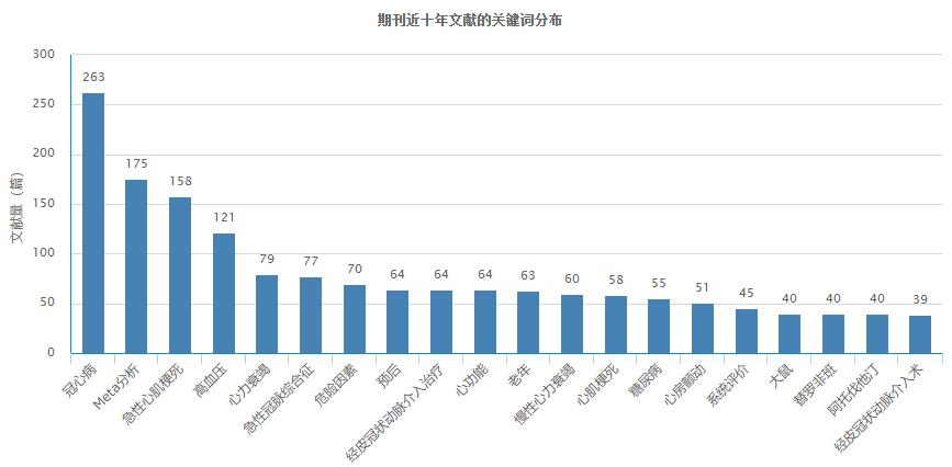 中国循证心血管医学杂志近十年文献的关键词分布