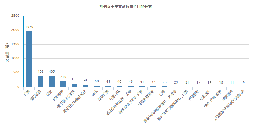 中国循证心血管医学杂志近十年文献所属栏目的分布