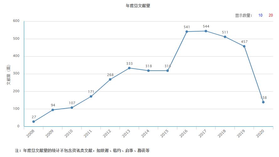 中国循证心血管医学杂志年度文献总量