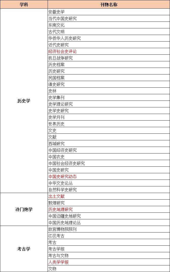 CSSCI来源期刊目录(2021-2022)共收录历史学、冷门绝学、考古学类期刊