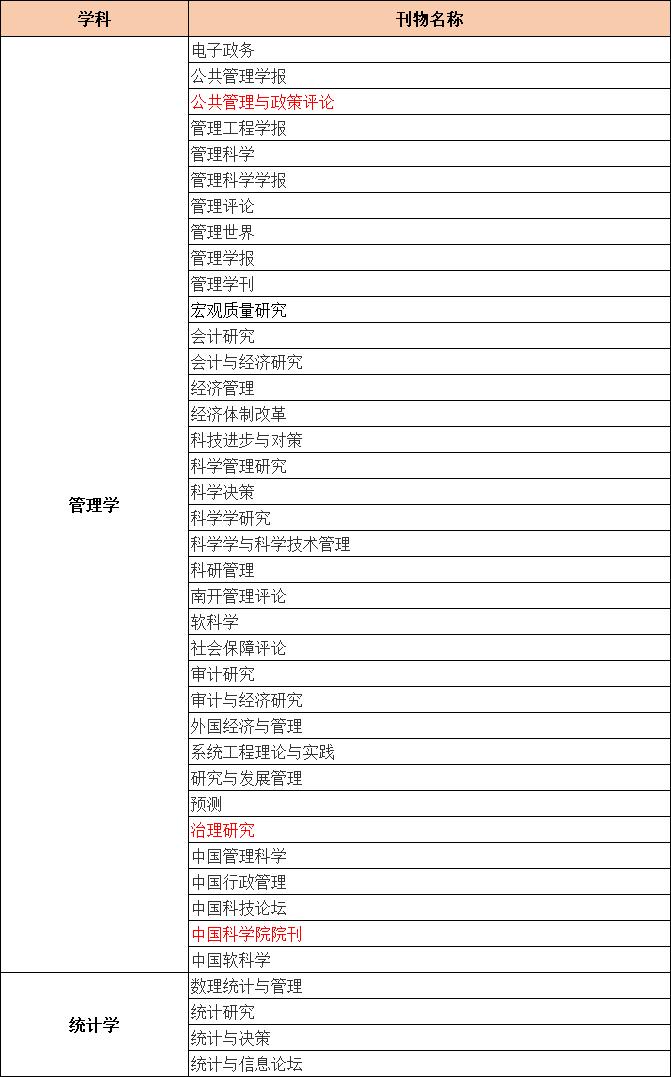CSSCI来源bob电竞唯一官网目录(2021-2022)管理学和统计学类bob电竞唯一官网有哪些