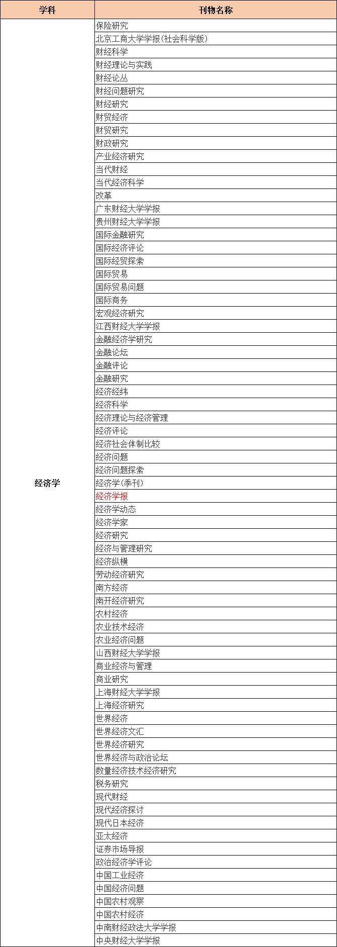 CSSCI来源期刊目录(2021-2022)经济学类期刊