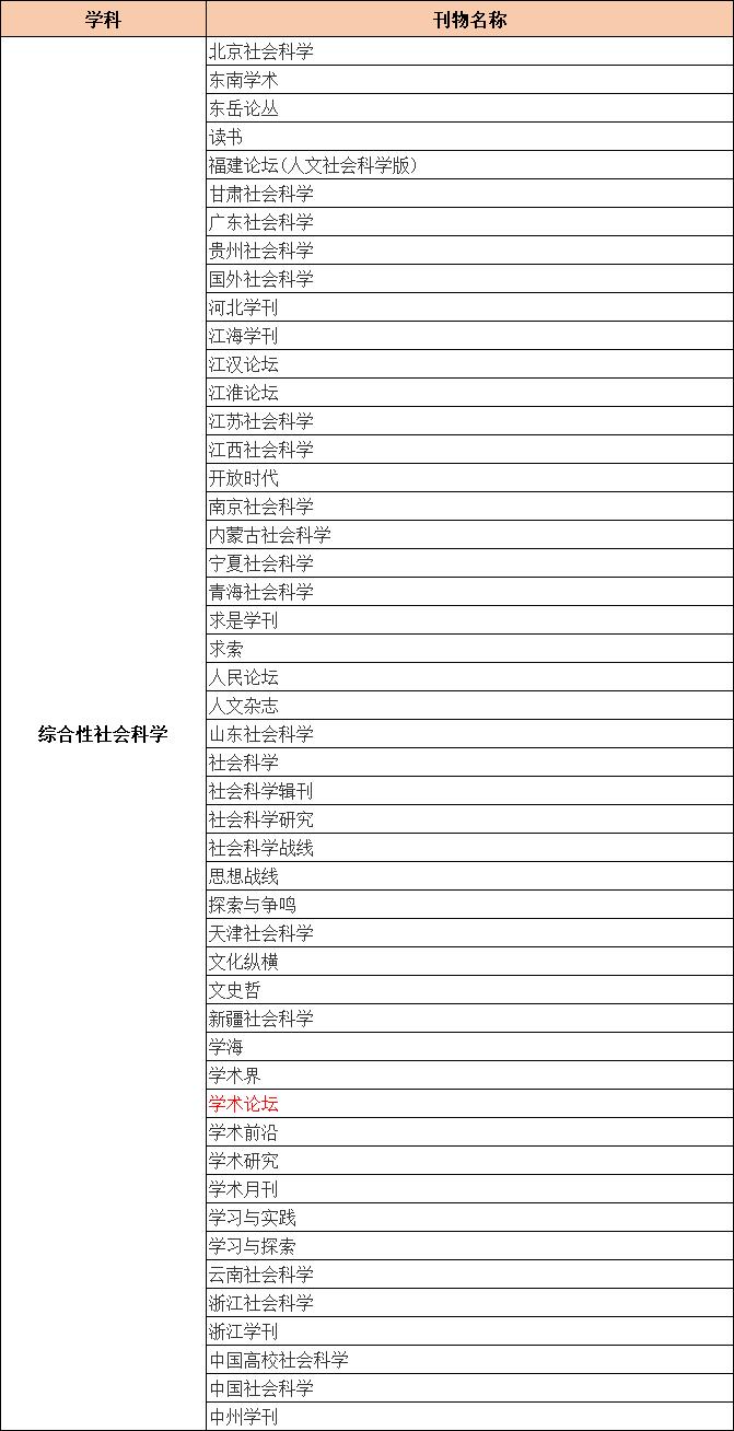 CSSCI来源期刊目录(2021-2022)综合性社会科学类期刊汇总